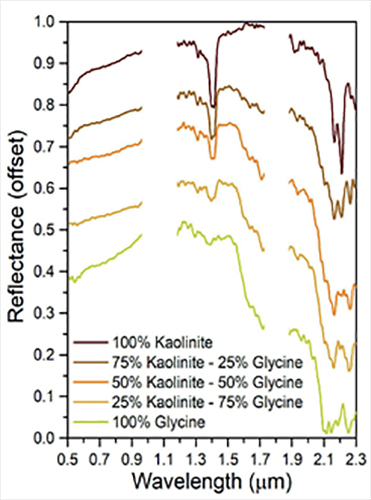 Fig. 2: Example of Ma_MISS breadboard measurements of mineral/organic mixtures (kaolinite-glycine) in variable proportion.