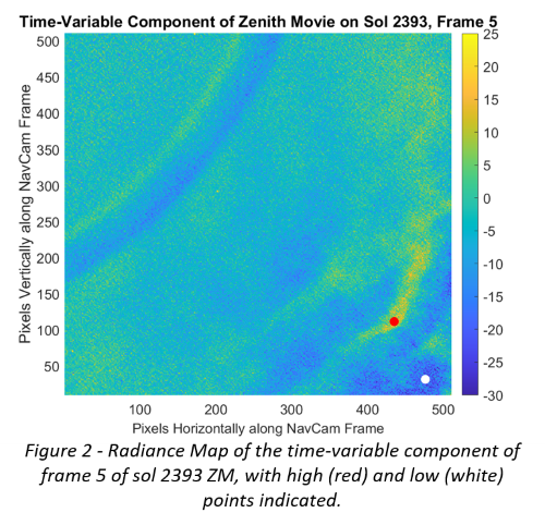 Figure 2 - Radiance Map of the time-variable component of frame 5 of sol 2393 ZM, with high (red) and low (white) points indicated.