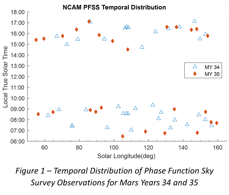 Figure 1 – Temporal Distribution of Phase Function Sky Survey Observations for Mars Years 34 and 35